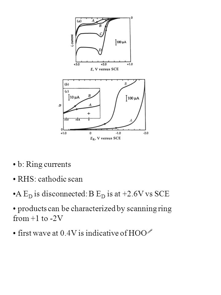 b: Ring currents RHS: cathodic scan. A ED is disconnected: B ED is at +2.6V vs SCE. products can be characterized by scanning ring from +1 to -2V.