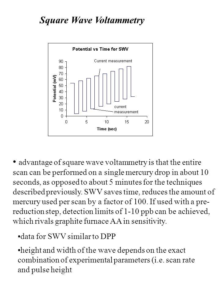Square Wave Voltammetry
