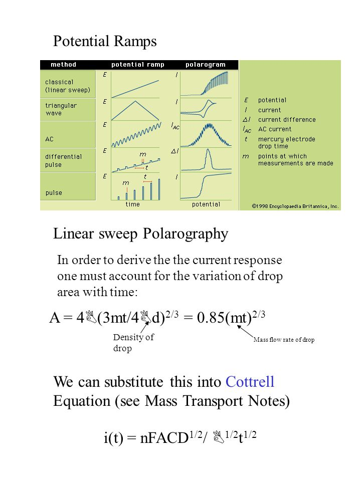 Linear sweep Polarography