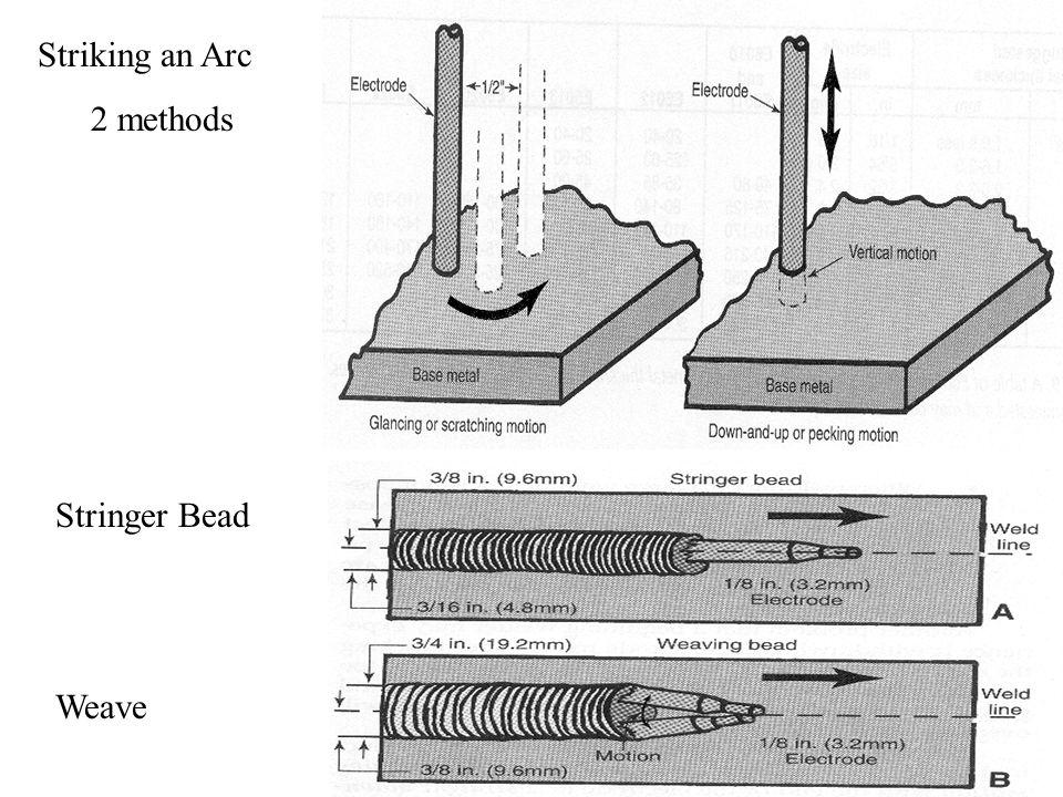 Striking an Arc 2 methods Stringer Bead Weave