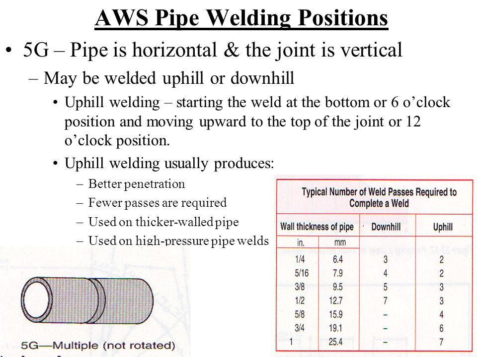 AWS Pipe Welding Positions