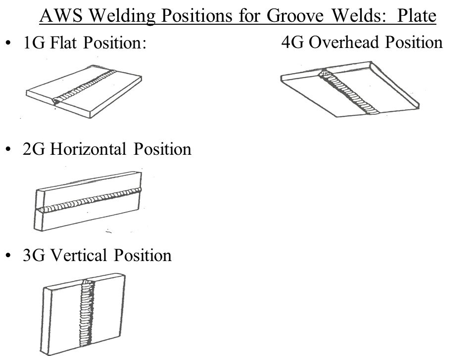 AWS Welding Positions for Groove Welds: Plate