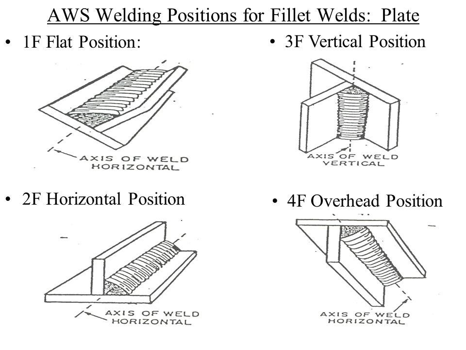 AWS Welding Positions for Fillet Welds: Plate