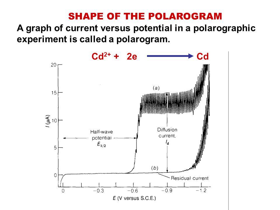 SHAPE OF THE POLAROGRAM