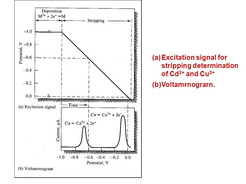 Excitation signal for stripping determination of Cd2+ and Cu2+