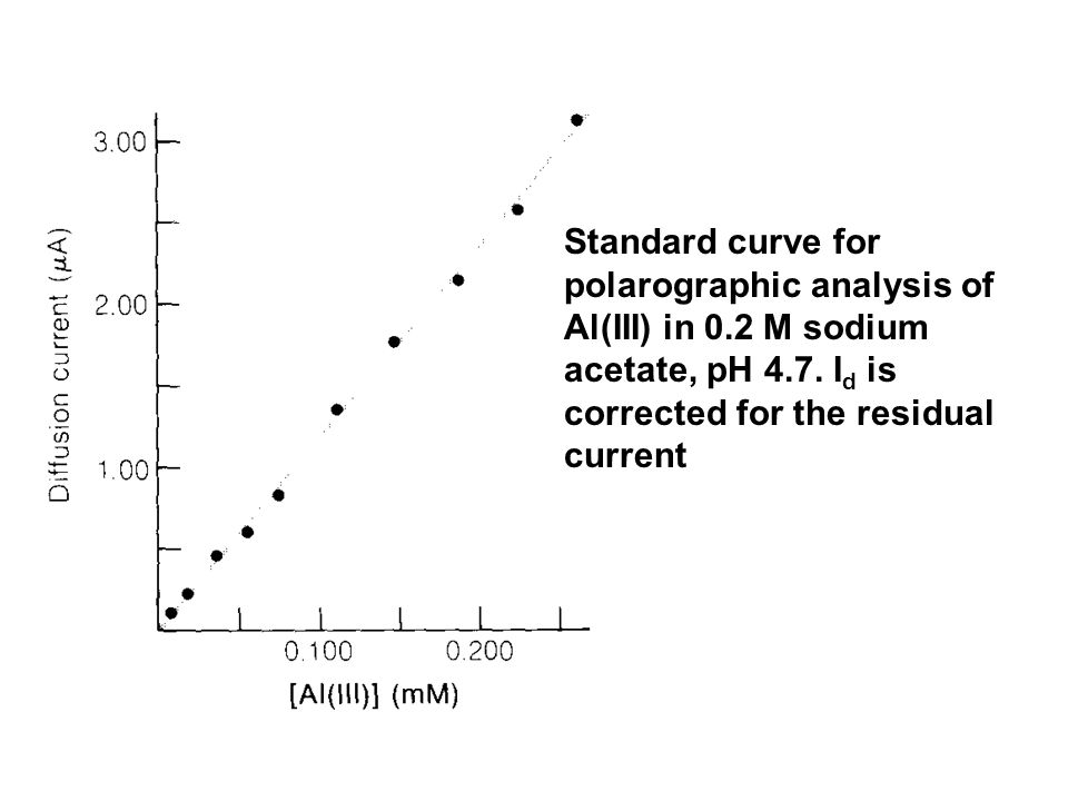 Standard curve for polarographic analysis of Al(III) in 0