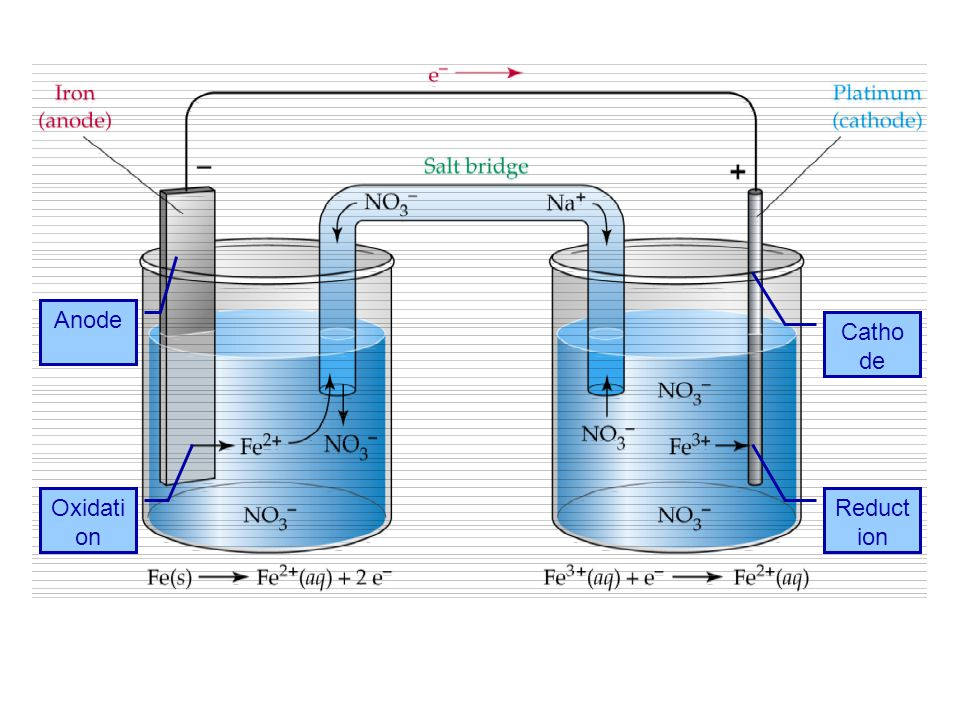 Anode Cathode Oxidation Reduction