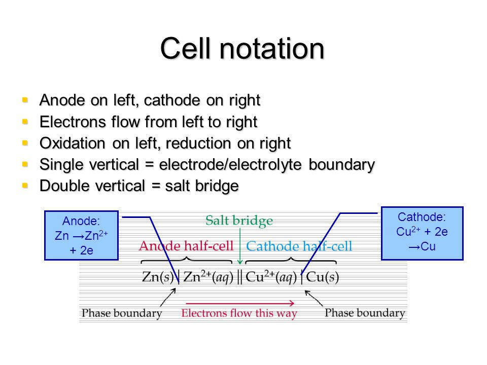 Cell notation Anode on left, cathode on right