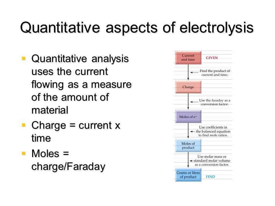 Quantitative aspects of electrolysis