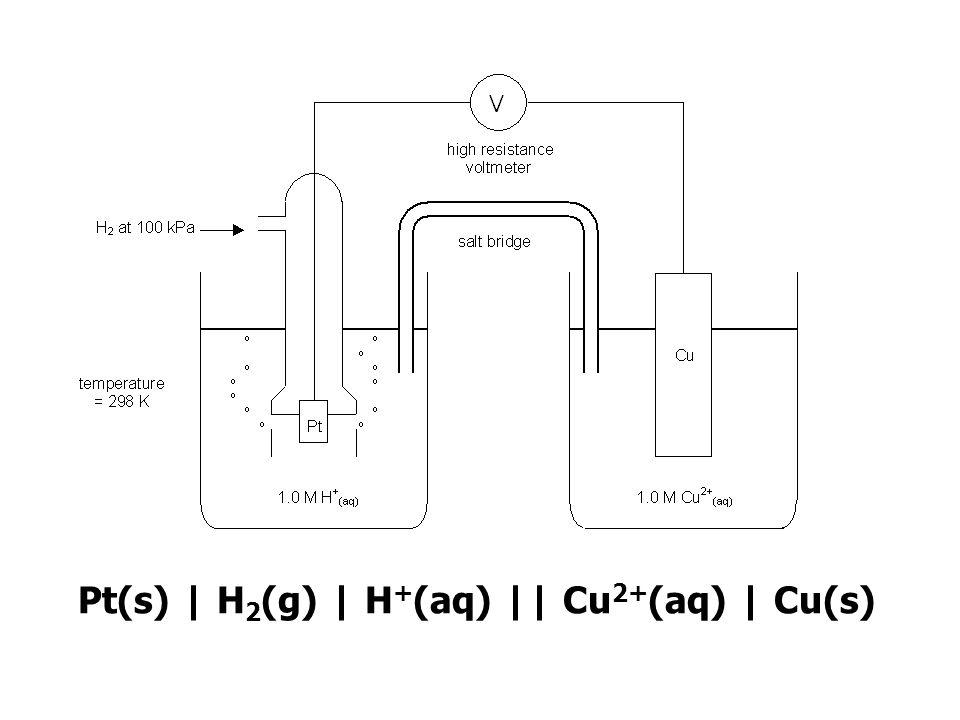 Pt(s) | H2(g) | H+(aq) || Cu2+(aq) | Cu(s)