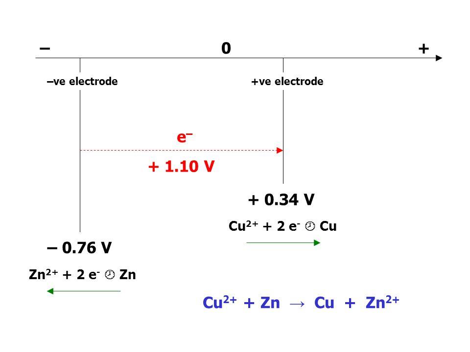 – + e– + 1.10 V + 0.34 V – 0.76 V Cu2+ + Zn → Cu + Zn2+
