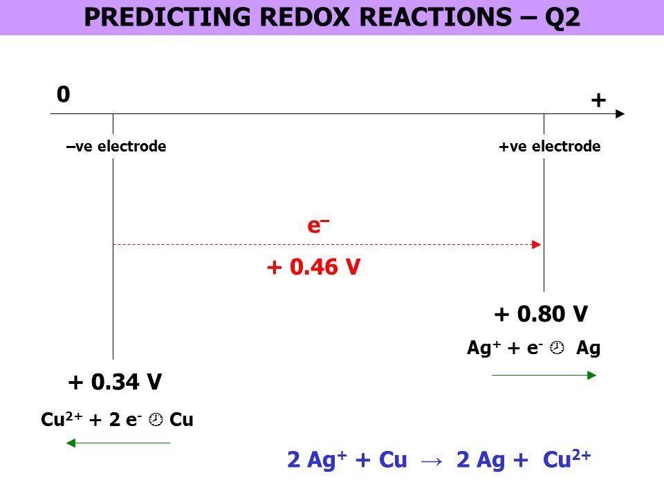 PREDICTING REDOX REACTIONS – Q2