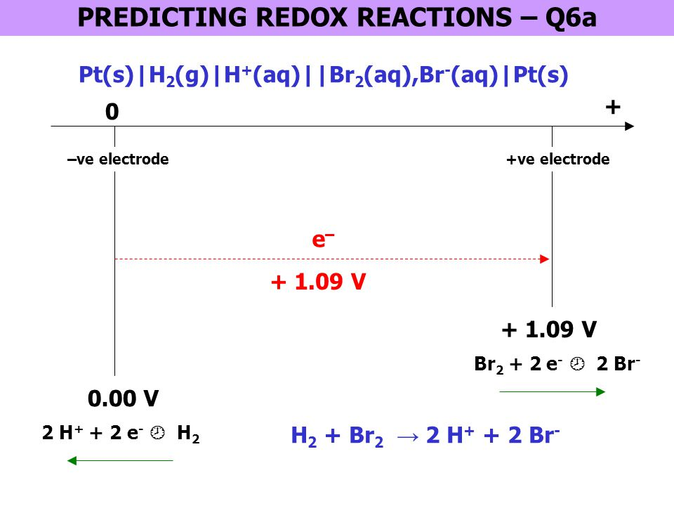 PREDICTING REDOX REACTIONS – Q6a