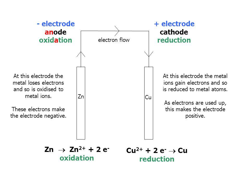 Zn  Zn2+ + 2 e- oxidation Cu2+ + 2 e-  Cu reduction
