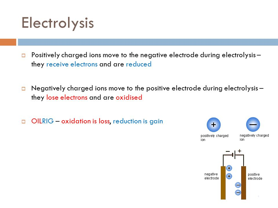 Electrolysis Positively charged ions move to the negative electrode during electrolysis – they receive electrons and are reduced.