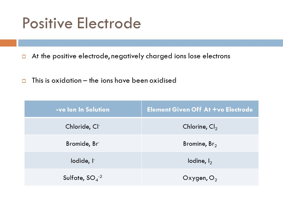 Element Given Off At +ve Electrode