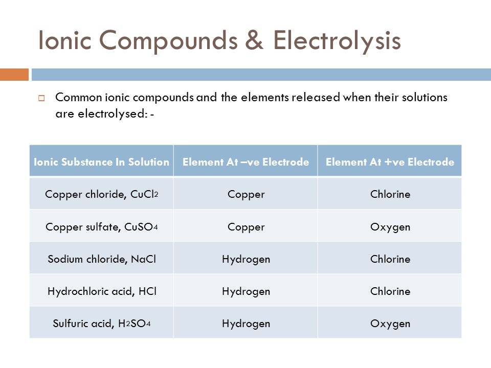 Ionic Compounds & Electrolysis
