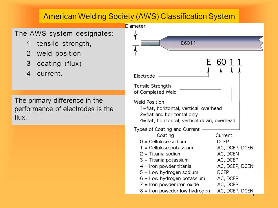 American Welding Society (AWS) Classification System