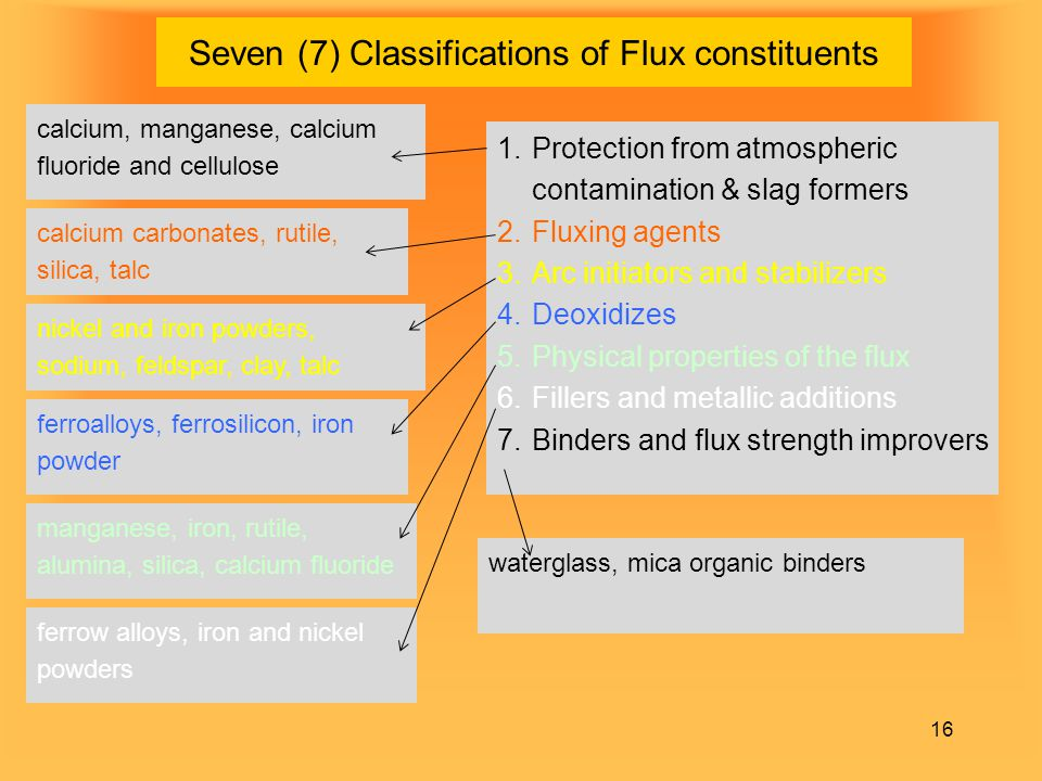 Seven (7) Classifications of Flux constituents
