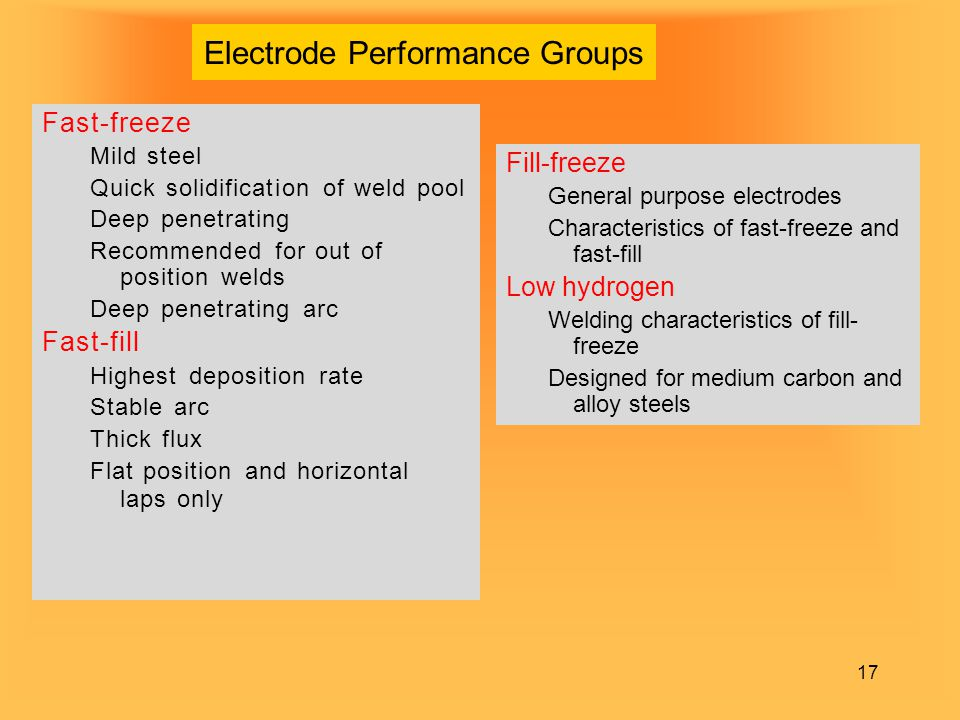 Electrode Performance Groups