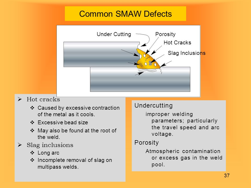 Common SMAW Defects Hot cracks Undercutting Slag inclusions Porosity