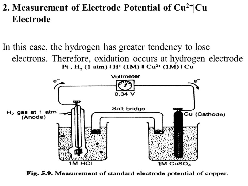 2. Measurement of Electrode Potential of Cu2+|Cu Electrode
