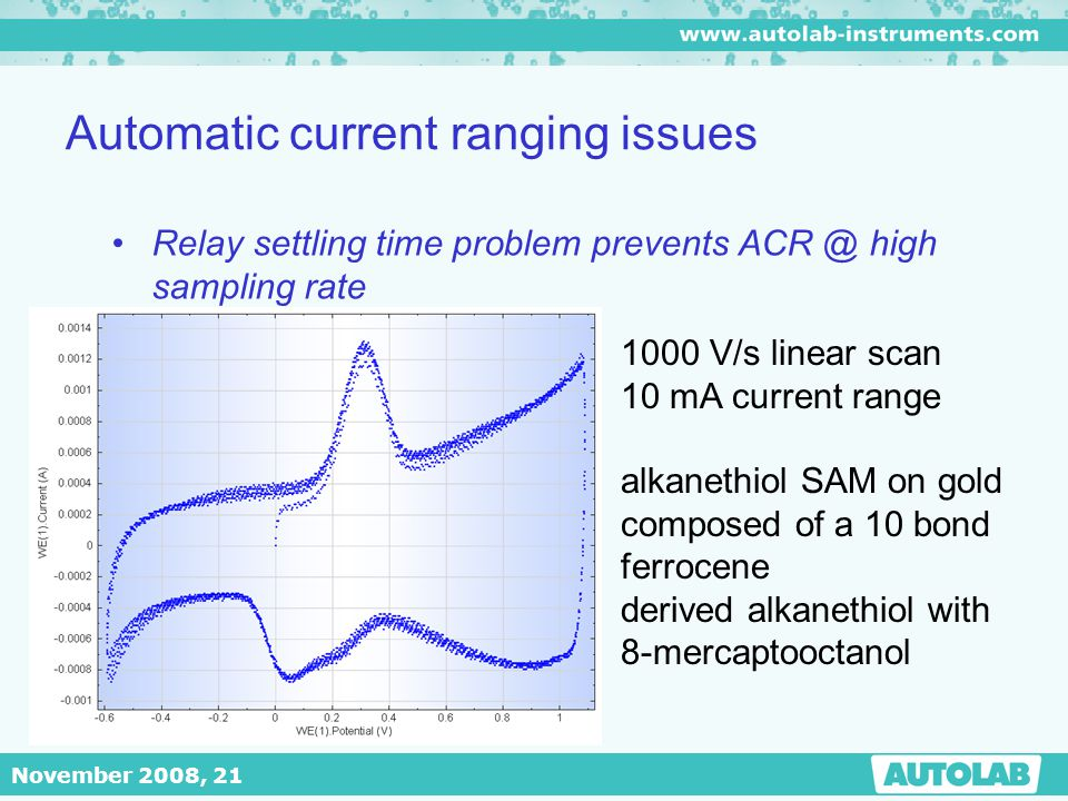 Automatic current ranging issues