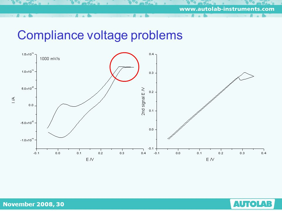 Compliance voltage problems