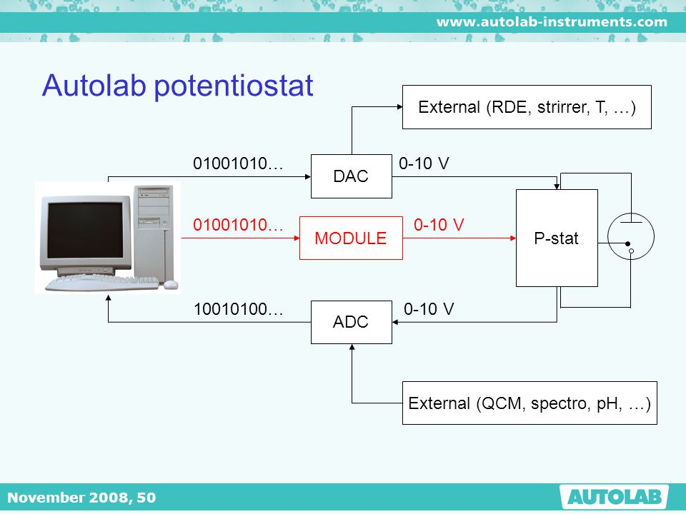 Autolab potentiostat External (RDE, strirrer, T, …) 01001010… 0-10 V