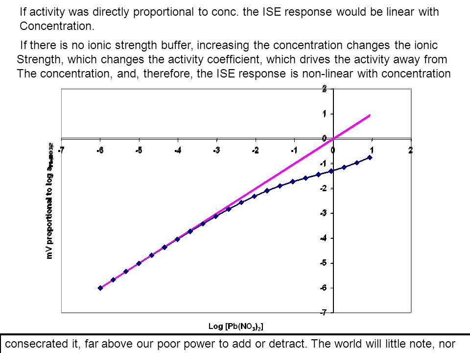 If activity was directly proportional to conc