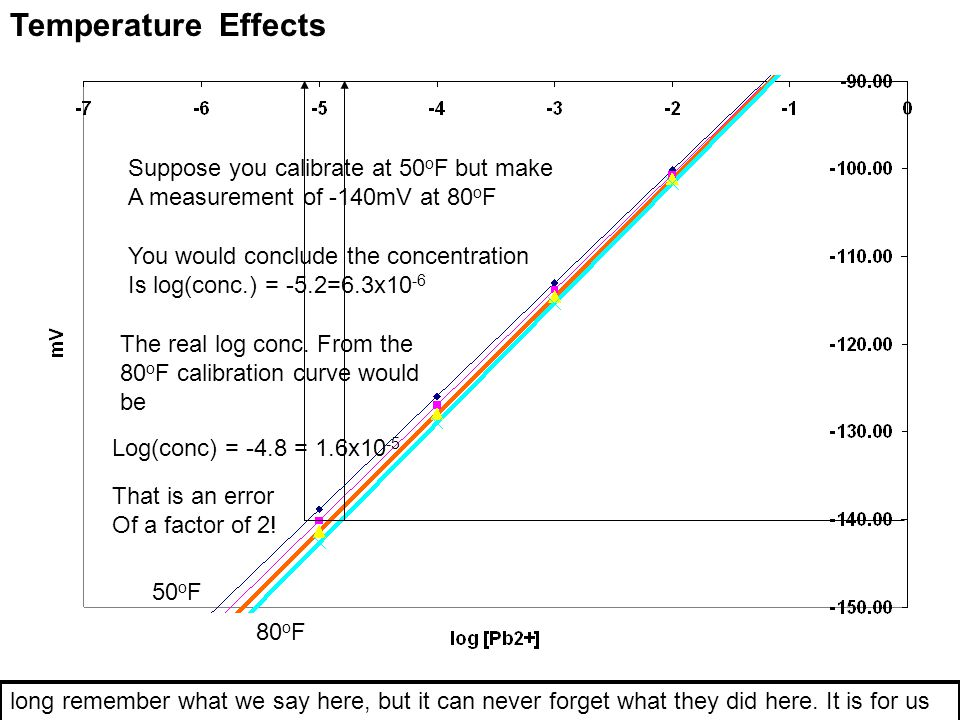Temperature Effects Suppose you calibrate at 50oF but make
