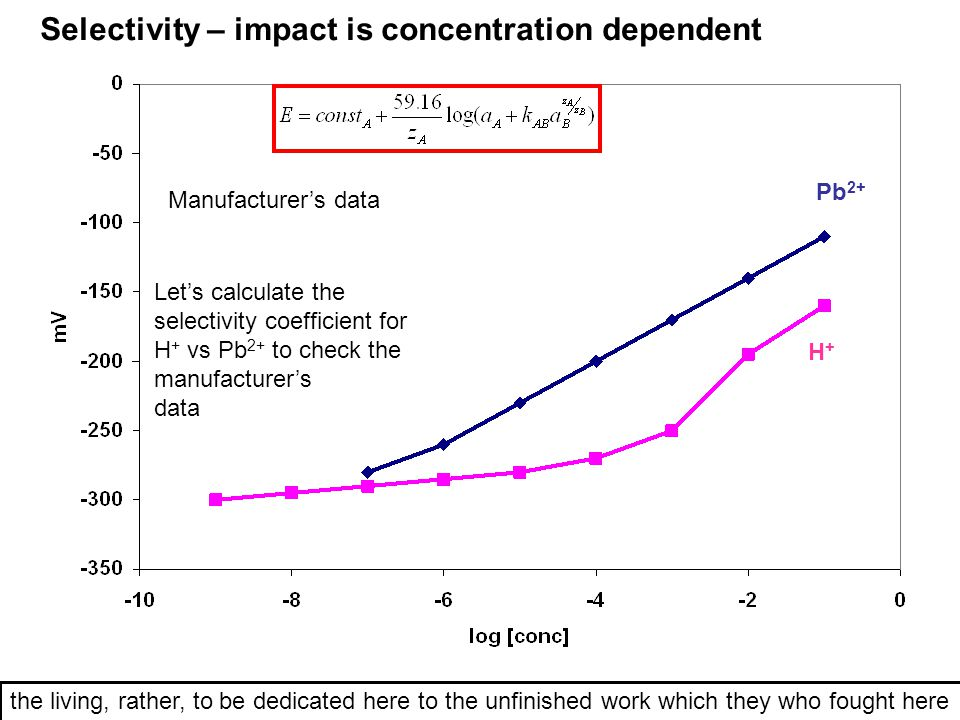 Selectivity – impact is concentration dependent