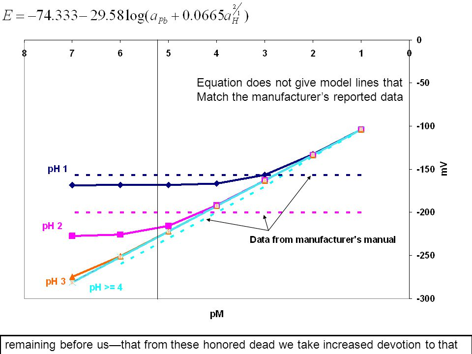 Equation does not give model lines that