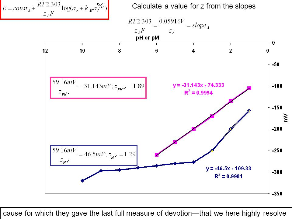 Calculate a value for z from the slopes