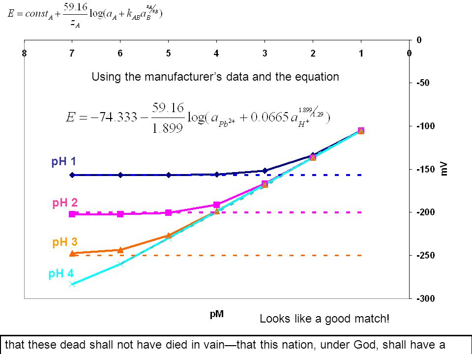Using the manufacturer's data and the equation