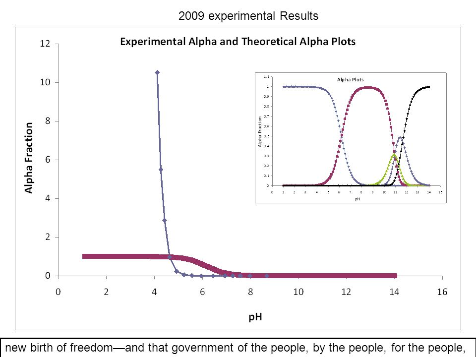 2009 experimental Results new birth of freedom—and that government of the people, by the people, for the people,