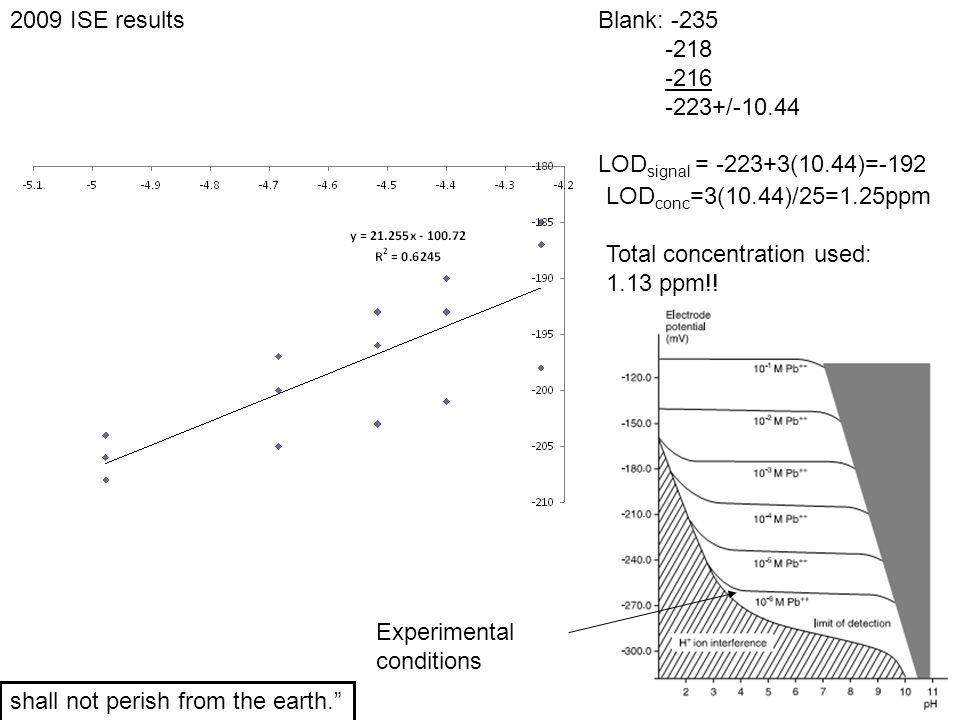 2009 ISE results Blank: -235. -218. -216. -223+/-10.44. LODsignal = -223+3(10.44)=-192. LODconc=3(10.44)/25=1.25ppm.