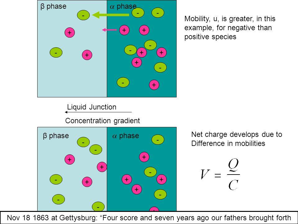 β phase  phase. - - - Mobility, u, is greater, in this example, for negative than positive species.