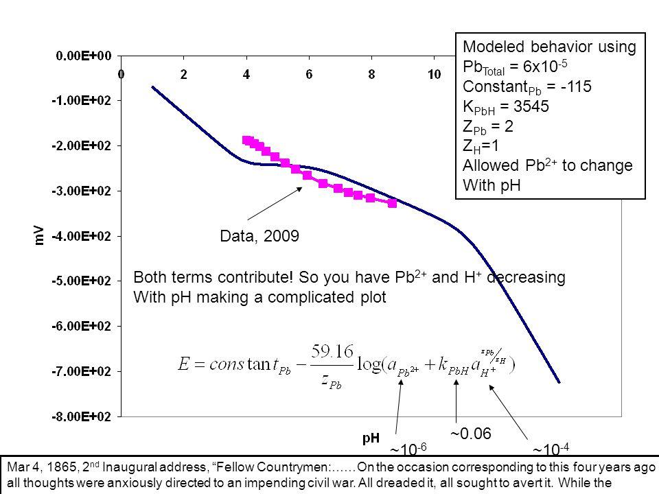 Modeled behavior using PbTotal = 6x10-5 ConstantPb = -115 KPbH = 3545