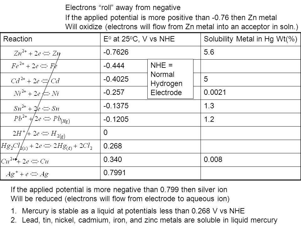 Electrons roll away from negative