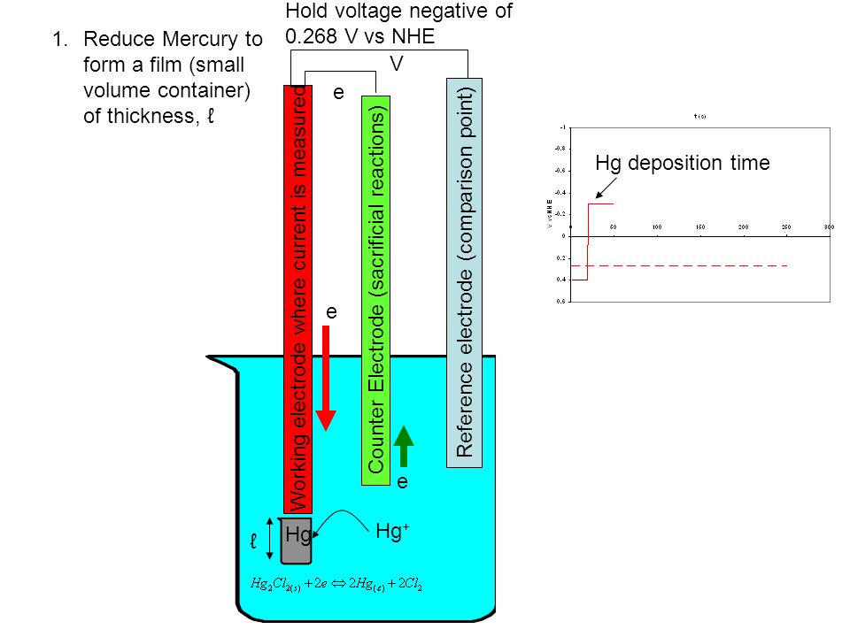 Hold voltage negative of 0.268 V vs NHE