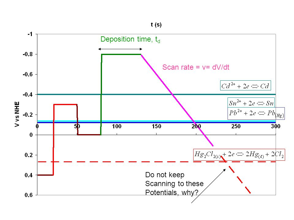 Deposition time, td Change to analyte containing solution; Change potential with time to oxidize. Set potential to reduce the metals.