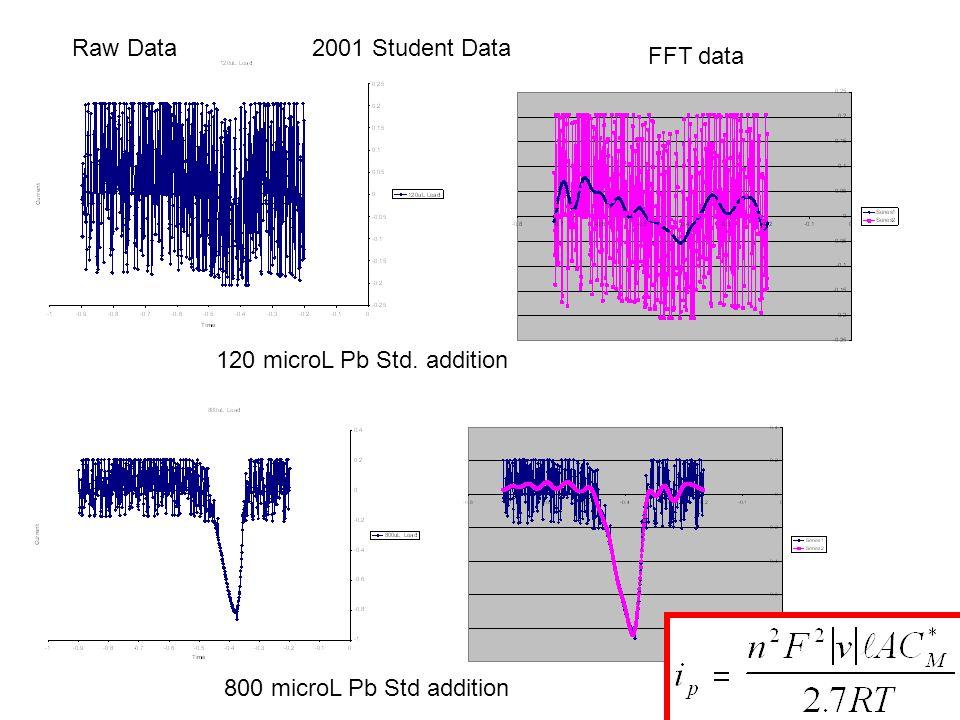Raw Data 2001 Student Data FFT data 120 microL Pb Std. addition 800 microL Pb Std addition