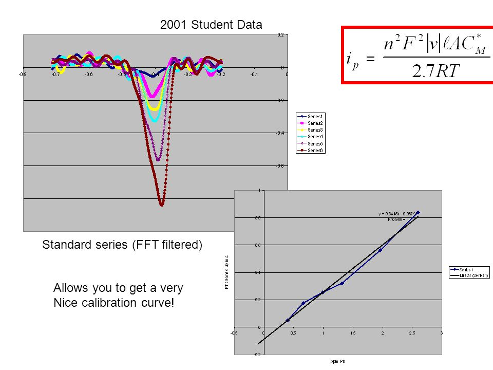 2001 Student Data Standard series (FFT filtered) Allows you to get a very Nice calibration curve!