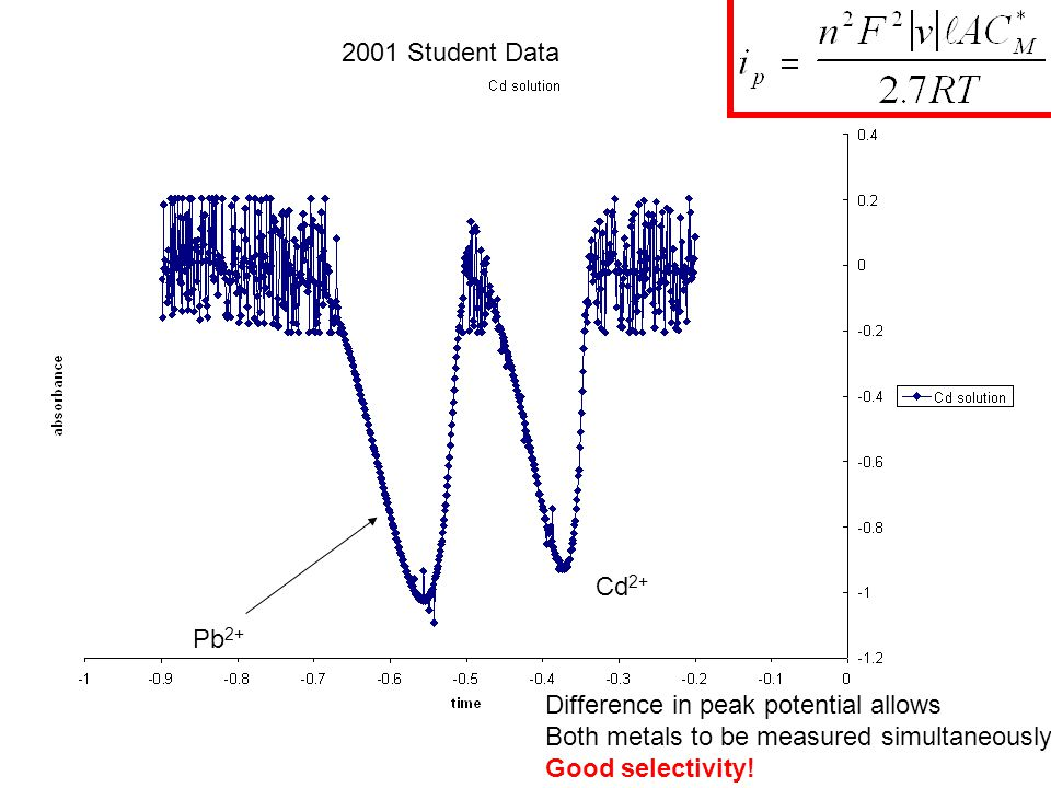 2001 Student Data Cd2+ Pb2+ Difference in peak potential allows. Both metals to be measured simultaneously!