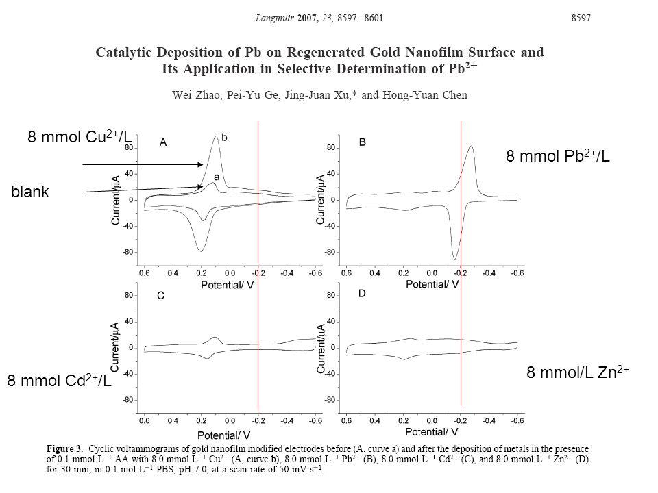 8 mmol Cu2+/L 8 mmol Pb2+/L blank 8 mmol/L Zn2+ 8 mmol Cd2+/L