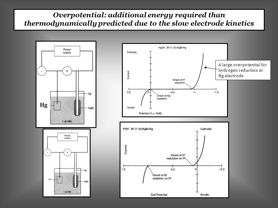 Overpotential: additional energy required than thermodynamically predicted due to the slow electrode kinetics