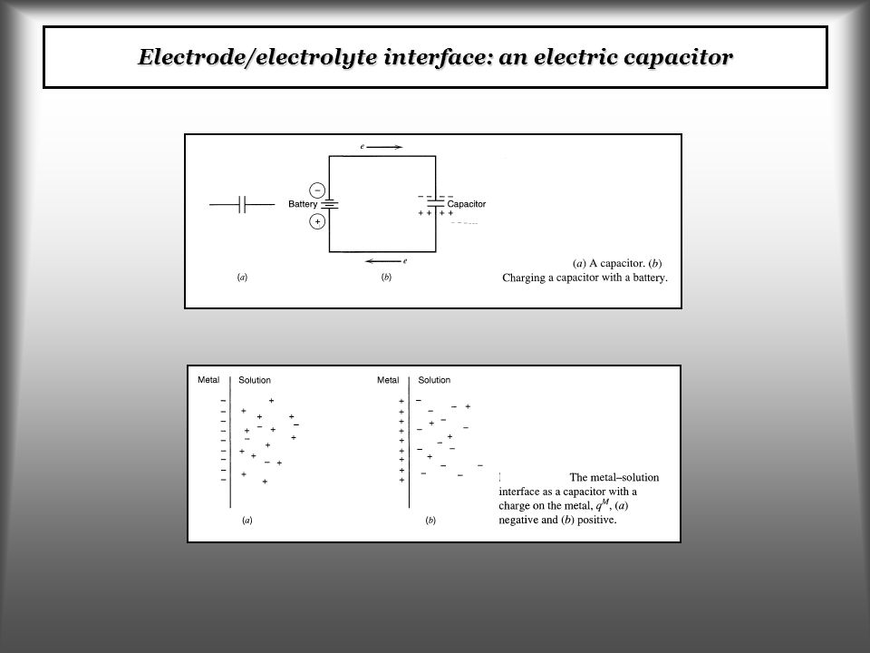 Electrode/electrolyte interface: an electric capacitor