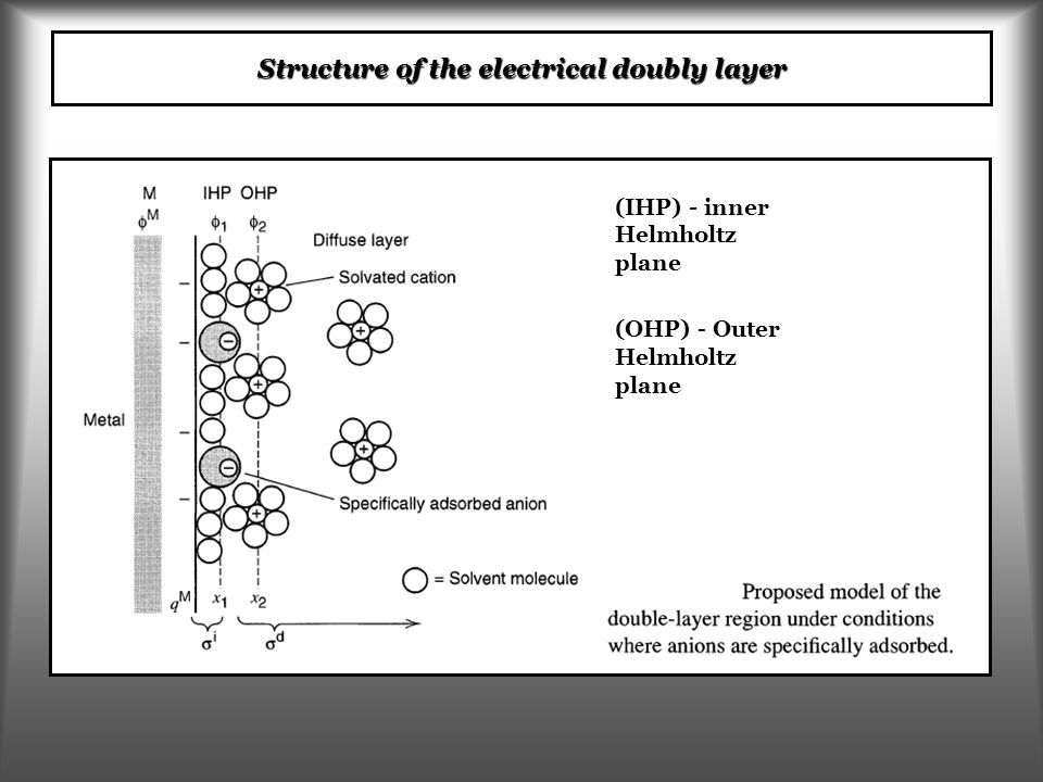 Structure of the electrical doubly layer