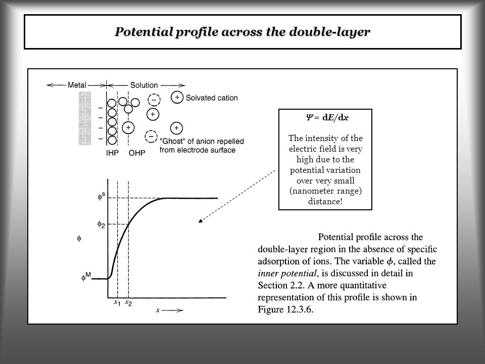 Potential profile across the double-layer